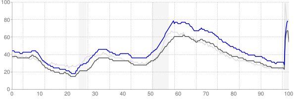 Waterbury, Connecticut monthly unemployment rate chart